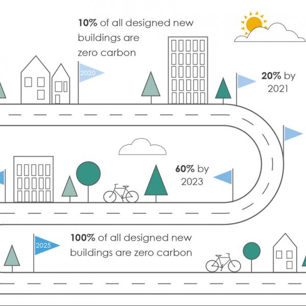Delivering zero-carbon school buildings